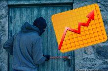 Steigende Einbruchszahlen zwingen Politik zum Handeln